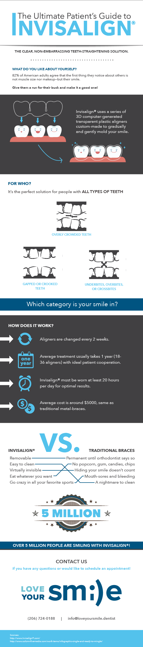 Infographic called the The Ultimate Patient's Guide to Invisalign