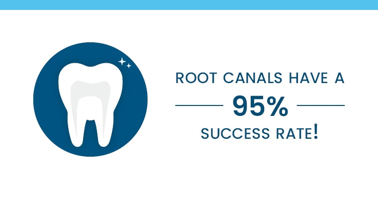 "An icon of a tooth with text, ""root canals have a 95% success rate!"""